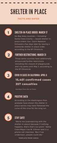 The shelter in place's goal is to prevent large gatherings of people and slow the spread of the virus. Six Bay Area counties and the state of California have all imposed the shelter-in-place, along with other restrictions.
