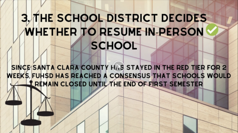 What needs to happen before school can reopen?