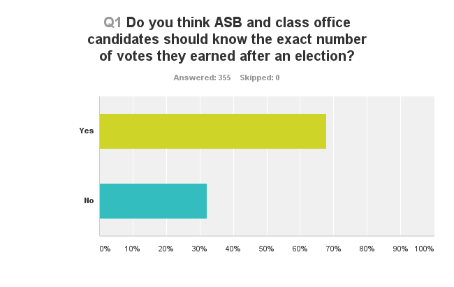 Results courtesy of the Survey Monkey survey sent to the student body