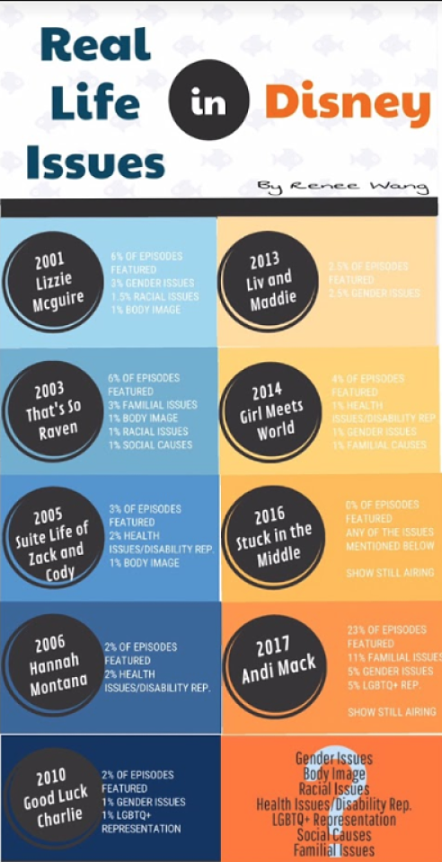 An analysis of Disney Channel shows and the issues featured in them from 2001-2017. Infographic by Renee Wang.