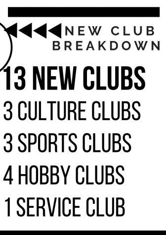 Club application process poses bias