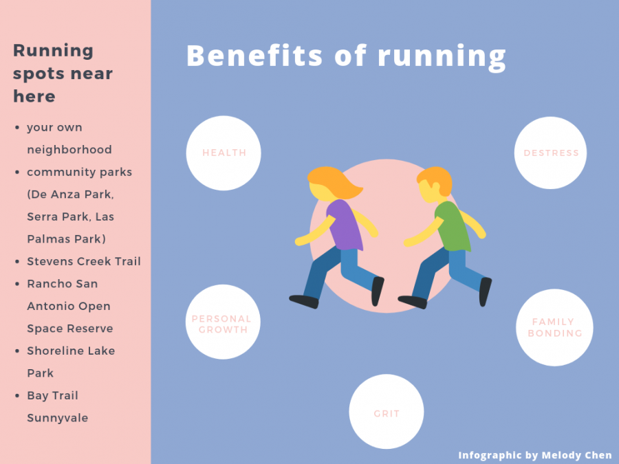 Running is a healthy alternative to mitigate academic stress.  Infographic by Melody Chen.