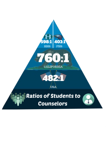 HHS' student to counselor ratio is above average nationally but lower in California.