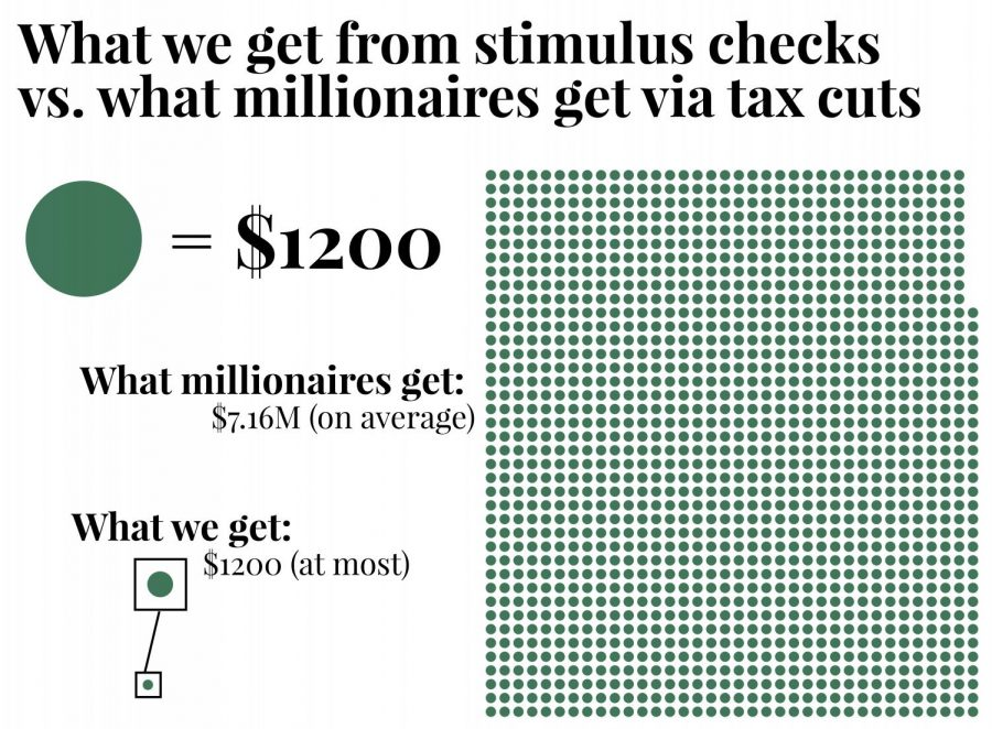 As seen in the infographic above, millionaires earn - on average - 430 times as much as ordinary American citizens.