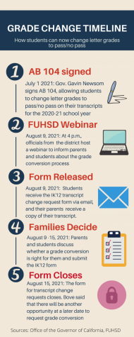 FUHSD has implemented a variety of procedures for the grade conversion process.